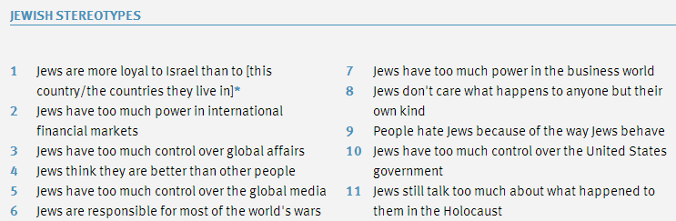 What the UK media won't report: Poll reveals Palestinians are most antisemitic people in the world (UPDATE)