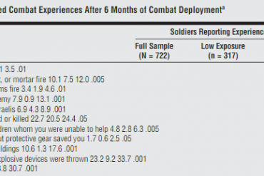 Attention to threats and combat-related posttraumatic stress symptoms: Prospective associations and moderation by the serotonin transporter gene